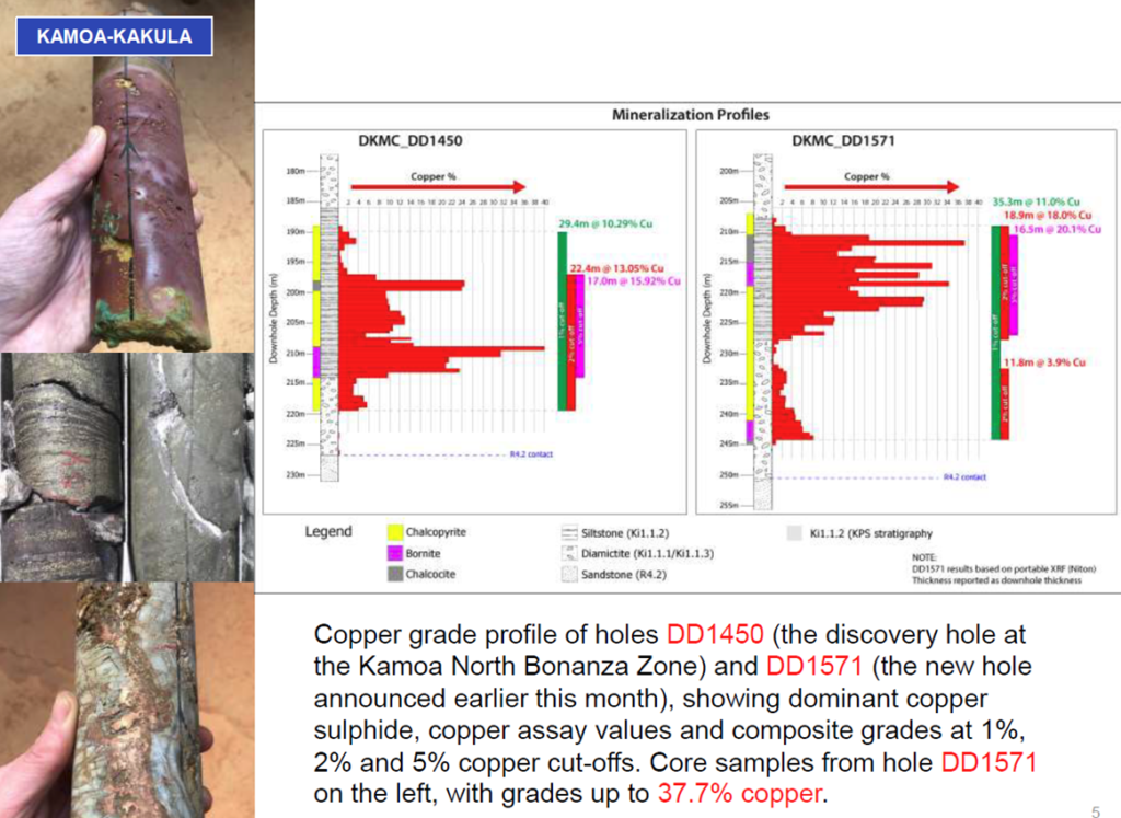 Plot of copper grades across a Kakula intersection